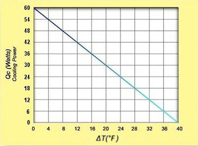 TAC-60 Performance Curve